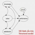 Cách nhận biết mô hình cấu trúc tuyến tính