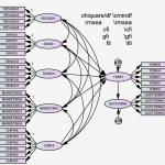 Phân tích SEM : cách đọc hiểu các chỉ số và phân tích kết quả SEM