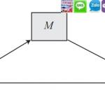 Kĩ thuật xử lý biến trung gian, phân tích mediation trong SPSS