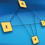 Cách cài đặt PROCESS macro để xử lý biến trung gian, biến điều tiết trên SPSS