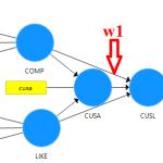 SmartPLS: thủ tục bootstrapping để kiểm định giả thiết thống kê