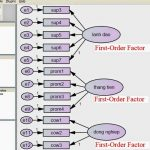 First-Order Factors và Second-Order Factors là gì?