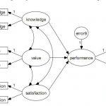 Cách nhận biết mô hình đo lường trong amos