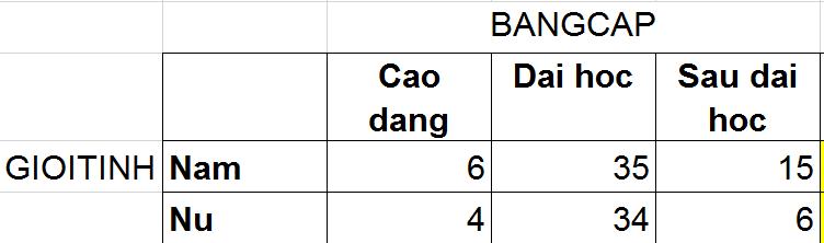 6 data goc