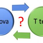 Sự khác nhau giữa t test và anova