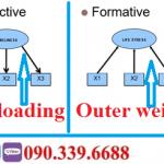 SmartPLS-các chỉ số cần đánh giá trong mô hình đo lường và mô hình cấu trúc