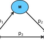 Mô hình biến trung gian mediator: năm loại kết quả có thể xuất hiện