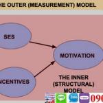 Phân biệt mô hình đo lường và mô hình cấu trúc