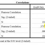 Ý nghĩa của các kí tự * hoặc ** hoặc *** trong các báo cáo thống kê( một sao hai sao ba sao)