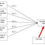 Sự khác nhau giữa kiểm định anova và biến điều tiết