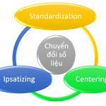 Cách thực hiện các dạng chuyển đổi số liệu thông dụng: centering,chuẩn hóa standardization dữ liệu, ipsatizing