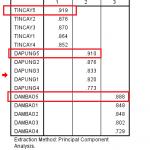 Ba cách rút gọn dữ liệu:chọn một biến duy nhất, tính tổng hoặc trung bình cộng và tính theo factor scores